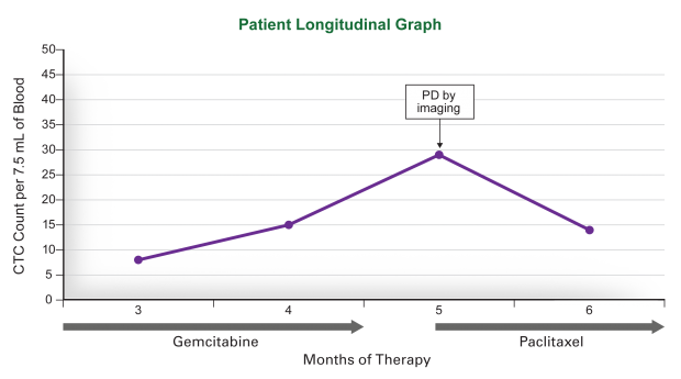 Patient Longitudinal Graph
