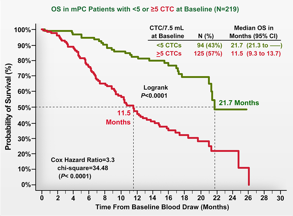 OS in mPC Patients with CTCs <5 vs ≥5 at Baseline (N=219)